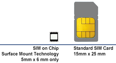 SIM-types