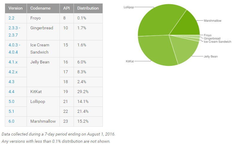 android-fragmentation-august-2016